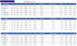 Hornets 2011-12 Classifica
