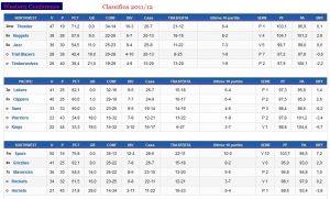 Hornets 2011-12 Classifica