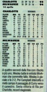 Milwaukee WI, 16/04/1999 Charlotte Hornets @ Milwaukee Bucks 95-94.