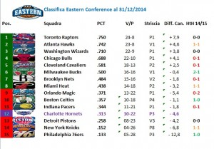 La classifica della Eastern Conference a fine anno (31/12/2014).