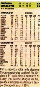 Charlotte NC, 12/12/1997 Charlotte Hornets-Chicago Bulls 79-77.