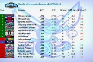 La classifica al 9 gennaio 2015. Charlotte risale un pochino, in virtù delle ultime quattro vittorie consecutive.