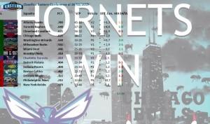 Charlotte è attualmente fuori dalla zona playoffs, ma ha vinto l'ultima partita a Chicago.  Grande battaglia per due posti playoffs fra sei squadre.