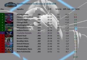 Charlotte su e giù con l'ascensore. Dopo la vittoria con i Bulls e la sconfitta degli Heat contro i Raptors Charlotte risale all'ottavo e ultimo posto disponibile per entrare di diritto nella post season. Con i Pacers in ascensione e i Nets tagliati fuori, la lotta al momento parrebbe restringersi a un posto per tre squadre; Boston, Charlotte e Miami.