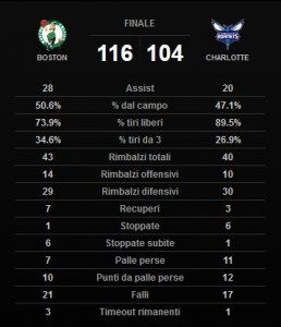 Le statistiche.