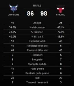 Le statistiche di squadra.
