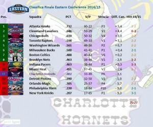 Charlotte finisce undicesima a Est. Speriamo almeno d'avere un po' di fortuna alla lotteria per il Draft.