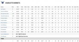 Le statistiche individuali degli Hornets.
