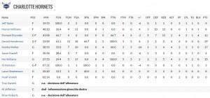 Il tabellino degli Hornets.