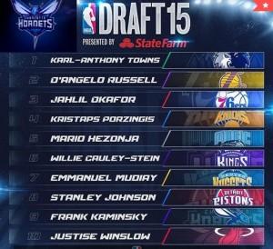 Le prime dieci posizioni al draft NBA 2015.
