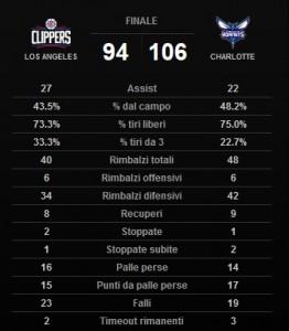 Le statistiche di squadra a fine partita.