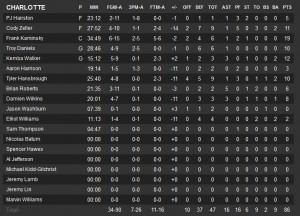 Kaminsky termina con 19 ma in difesa deve migliorarsi.