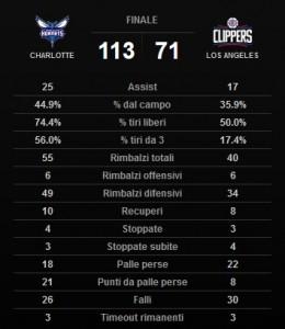 Le statistiche dell'incontro.