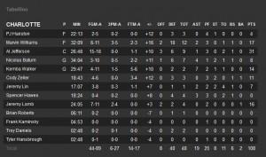 Le statistiche individuali dei giocatori di Charlotte.