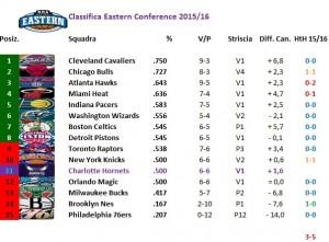 La classifica al 20/11/2015, prima che inizi 76ers @ Hornets.