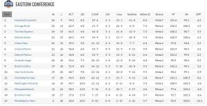 Charlotte si trova attualmente all'undicesimo posto dopo essere stata anche seconda a Est (dietro Cleveland) a inizio stagione.