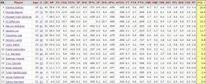 Le statistiche di Charlotte nella stagione regolare...