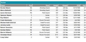 L'attuale roster al 15 luglio 2016.