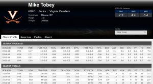 tobey stats