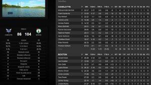 Il tabellino. RJ Hunter e D. Jackson fuori dal tabellino, hanno segnato per Boston rispettivamente, 10 e 9 punti fornendo discrete prestazioni.