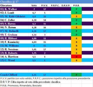 La classifica della squadra in base ai voti. Media e partite giocate.