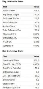 Qualche statistica di squadra. Offensive e difensive.