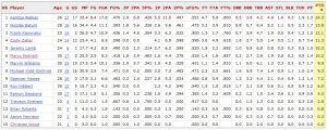 Le stats odierne da basketball-reference.com.