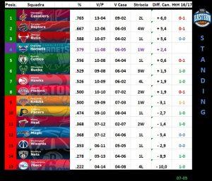 La classifica della Eastern Conference al due dicembre.