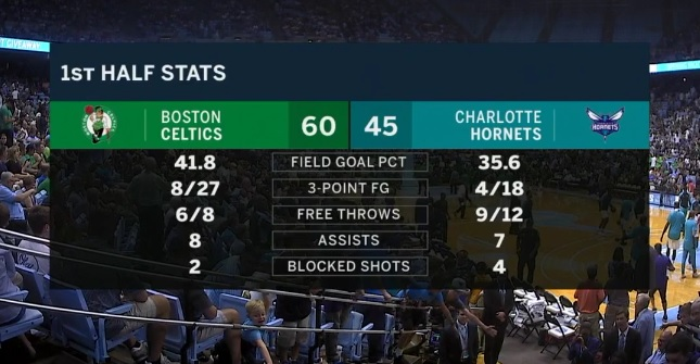 Non lusinghiere le stats di Charlotte dopo 24 minuti… 1a2c4beeb49a