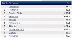 Le squadre al top in PG per punti. 07ab9493b1e